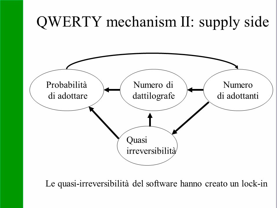 Copyright SDA Bocconi 2005 Competing Technologies, Network Externalities …n 17 QWERTY mechanism II: supply side Probabilità di adottare Numero di datt