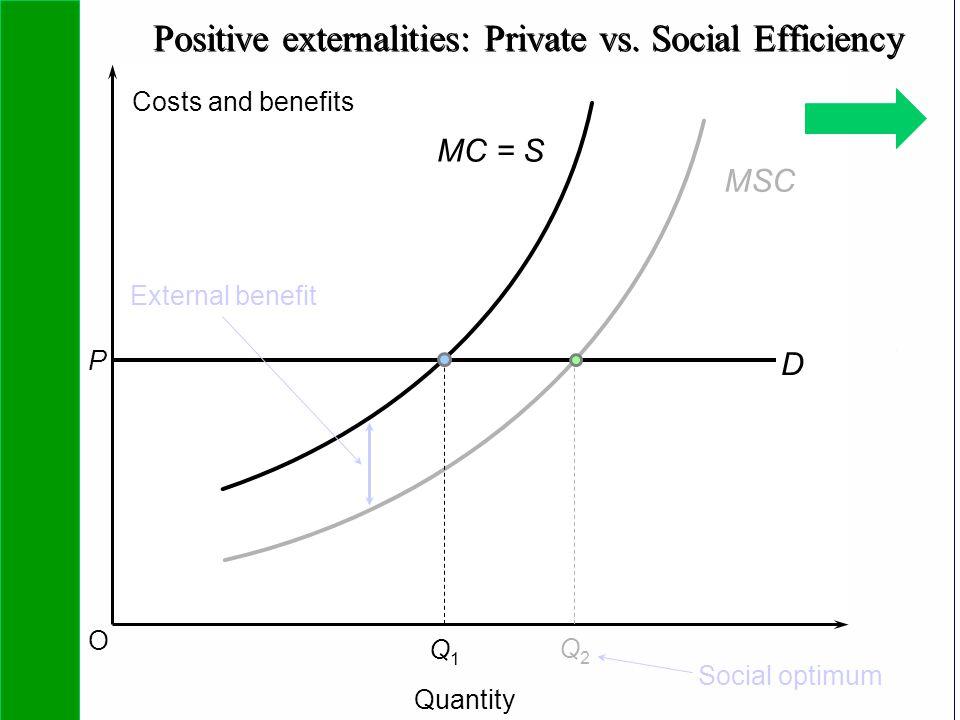 Copyright SDA Bocconi 2005 Competing Technologies, Network Externalities …n 21 O MSC D P Q1Q1 External benefit Costs and benefits Quantity MC = S Q2Q2