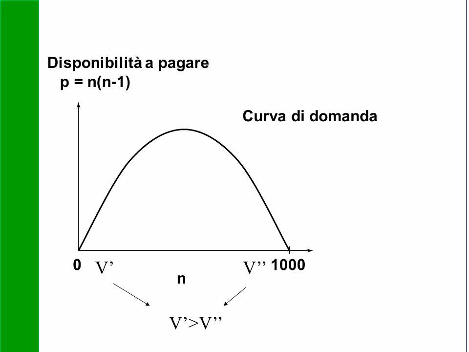 Copyright SDA Bocconi 2005 Competing Technologies, Network Externalities …n 30 01000 n Disponibilità a pagare p = n(n-1) Curva di domanda V'>V'' V'V''