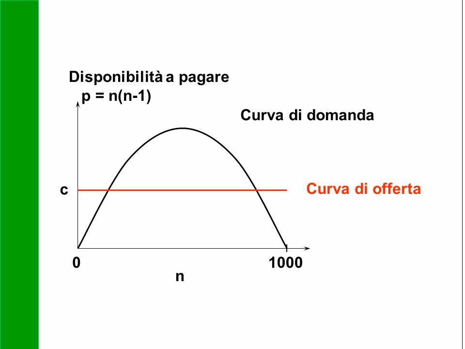 Copyright SDA Bocconi 2005 Competing Technologies, Network Externalities …n 32 01000 n Curva di domanda Curva di offerta c Disponibilità a pagare p =