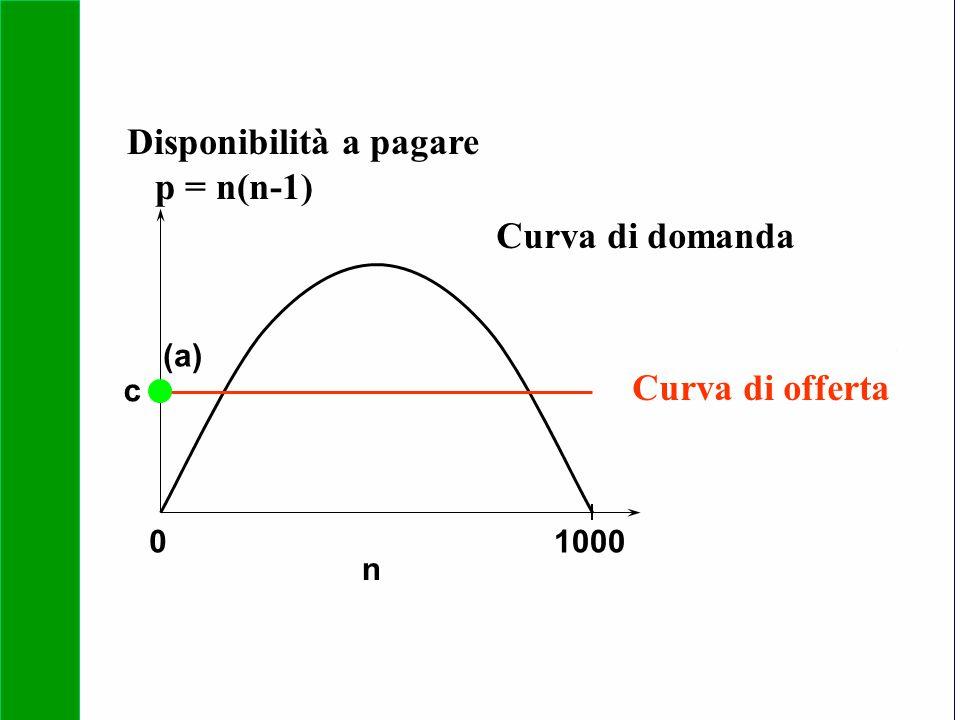Copyright SDA Bocconi 2005 Competing Technologies, Network Externalities …n 34 01000 n Curva di domanda Curva di offerta (a) c Disponibilità a pagare