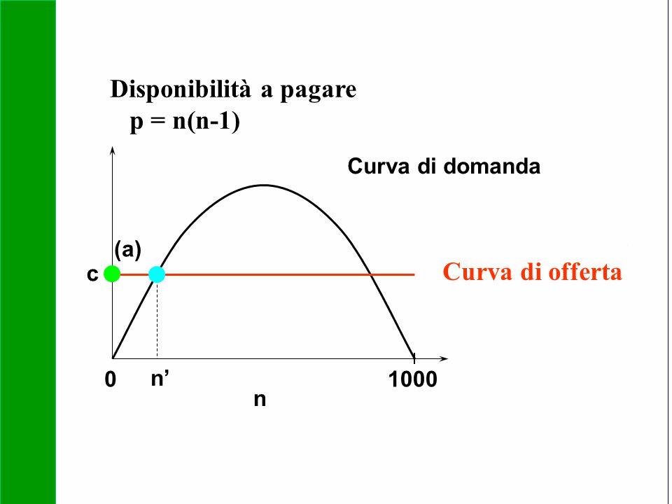 Copyright SDA Bocconi 2005 Competing Technologies, Network Externalities …n 36 01000 n Curva di domanda Curva di offerta n' (a) c Disponibilità a paga
