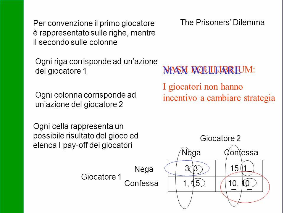 Copyright SDA Bocconi 2005 Competing Technologies, Network Externalities …n 5 3, 315, 1 1, 1510, 10 Giocatore 1 Giocatore 2 Nega Confessa NegaConfessa