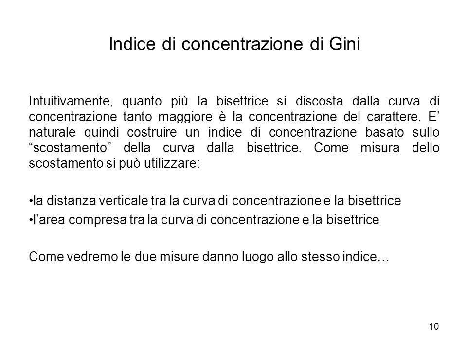 10 Indice di concentrazione di Gini Intuitivamente, quanto più la bisettrice si discosta dalla curva di concentrazione tanto maggiore è la concentrazi