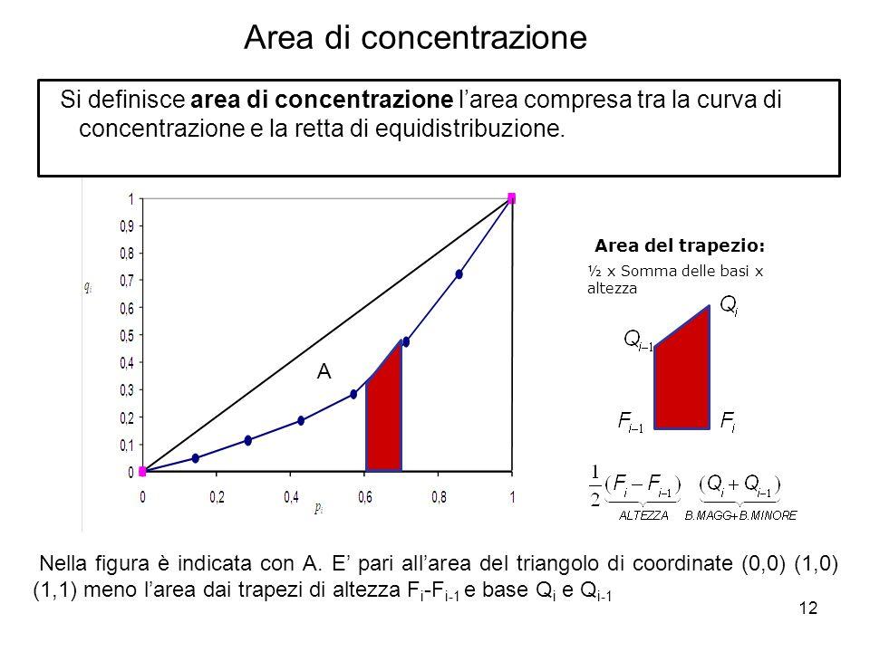 12 Area di concentrazione Si definisce area di concentrazione l'area compresa tra la curva di concentrazione e la retta di equidistribuzione. Area del
