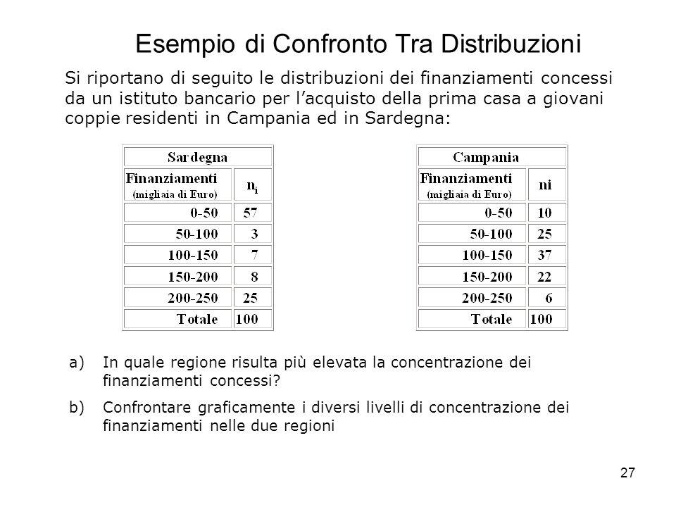 27 Esempio di Confronto Tra Distribuzioni Si riportano di seguito le distribuzioni dei finanziamenti concessi da un istituto bancario per l'acquisto d
