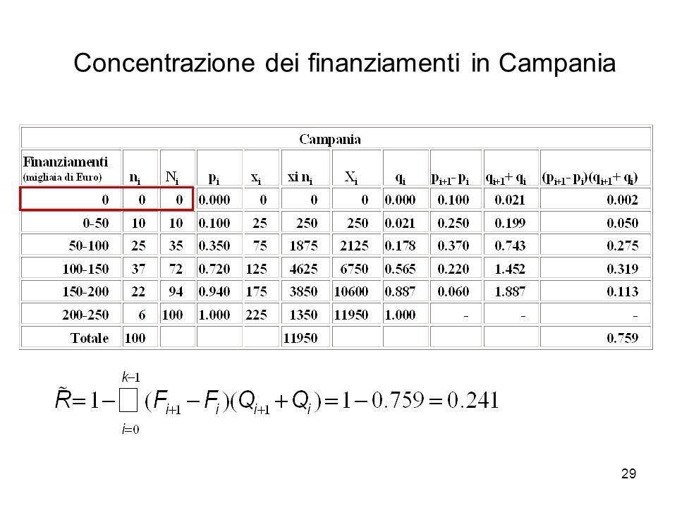 29 Concentrazione dei finanziamenti in Campania