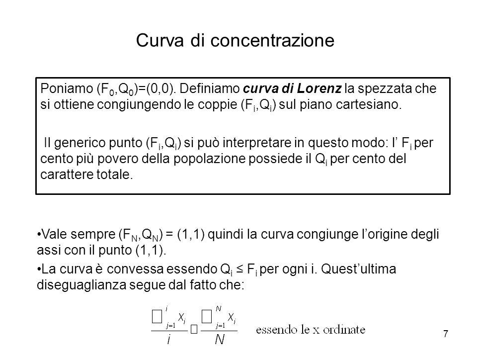 8 Curva di concentrazione La curva di concentrazione è sempre compresa, potendo eventualmente coincidere, tra le due curve seguenti: La bisettrice di equazione Q=F.
