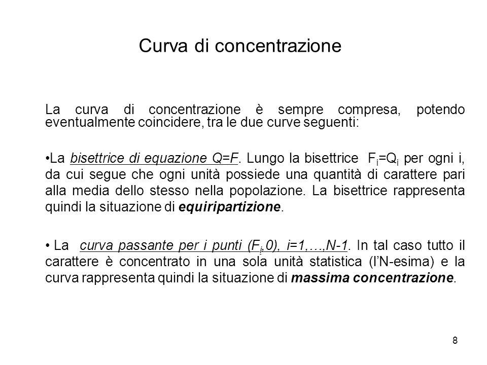 8 Curva di concentrazione La curva di concentrazione è sempre compresa, potendo eventualmente coincidere, tra le due curve seguenti: La bisettrice di