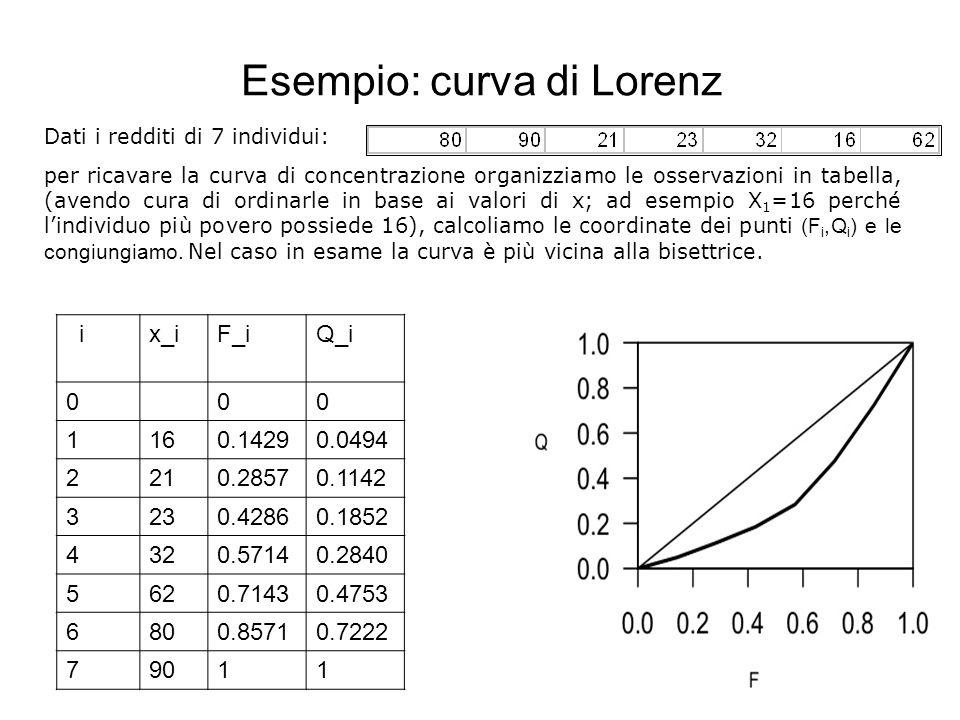 Esempio: curva di Lorenz 9 Dati i redditi di 7 individui: per ricavare la curva di concentrazione organizziamo le osservazioni in tabella, (avendo cur