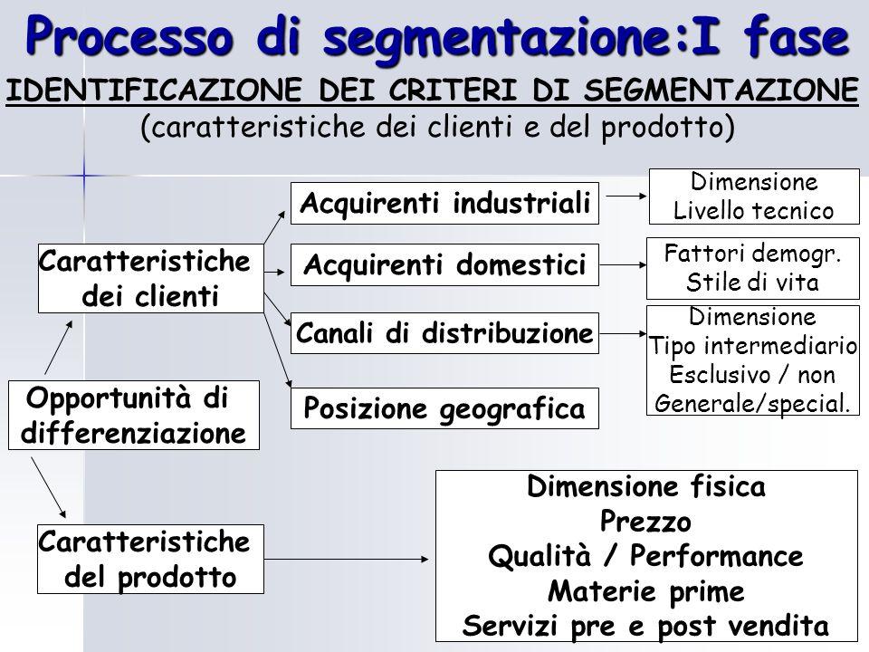 Processo di segmentazione:I fase IDENTIFICAZIONE DEI CRITERI DI SEGMENTAZIONE (caratteristiche dei clienti e del prodotto) Opportunità di differenziaz