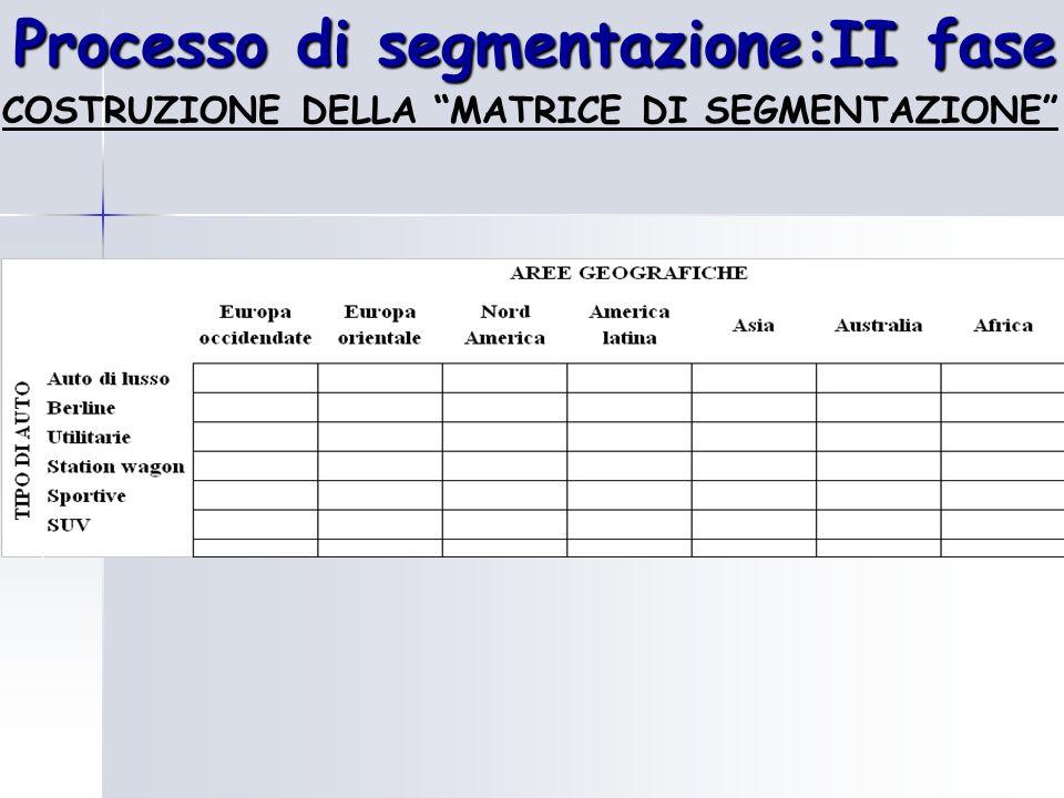 """Processo di segmentazione:II fase COSTRUZIONE DELLA """"MATRICE DI SEGMENTAZIONE"""""""
