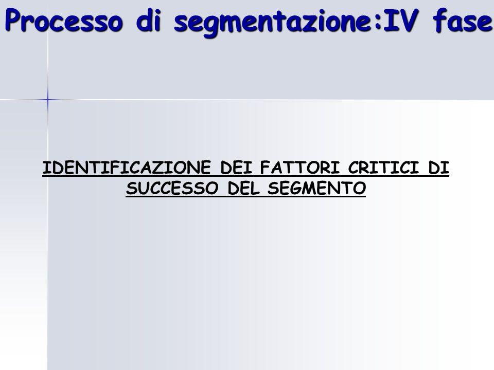 Processo di segmentazione:IV fase IDENTIFICAZIONE DEI FATTORI CRITICI DI SUCCESSO DEL SEGMENTO