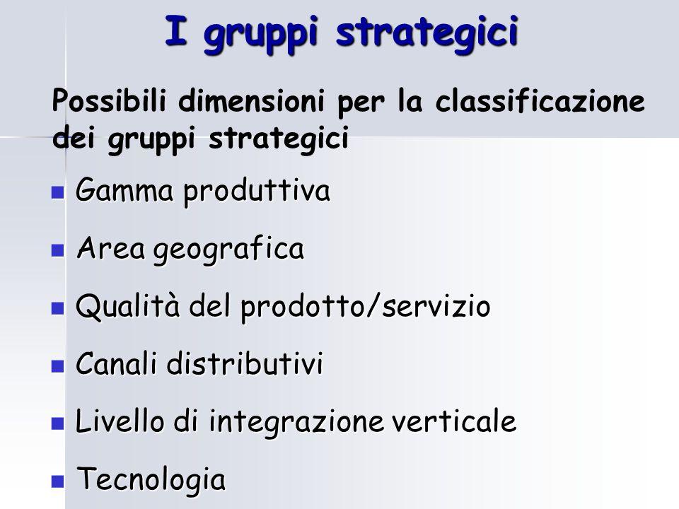 I gruppi strategici Possibili dimensioni per la classificazione dei gruppi strategici Gamma produttiva Gamma produttiva Area geografica Area geografic