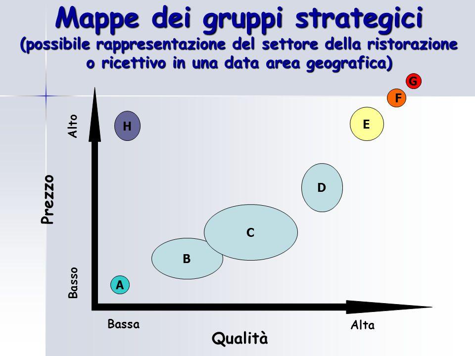 Mappe dei gruppi strategici (possibile rappresentazione del settore della ristorazione o ricettivo in una data area geografica) Prezzo Qualità Basso A