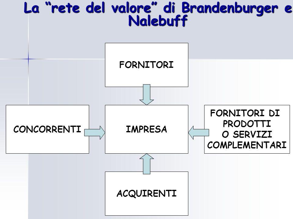"""La """"rete del valore"""" di Brandenburger e Nalebuff IMPRESA FORNITORI ACQUIRENTI CONCORRENTI FORNITORI DI PRODOTTI O SERVIZI COMPLEMENTARI"""