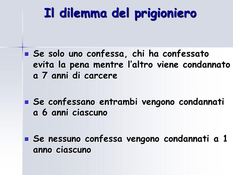 Il dilemma del prigioniero A 6, B 6 CONFESSA A 0, B 7 NON CONFESSA PRIGIONIERO B A 7, B 0 A 1, B 1 NON CONFESSA PRIGIONIERO A