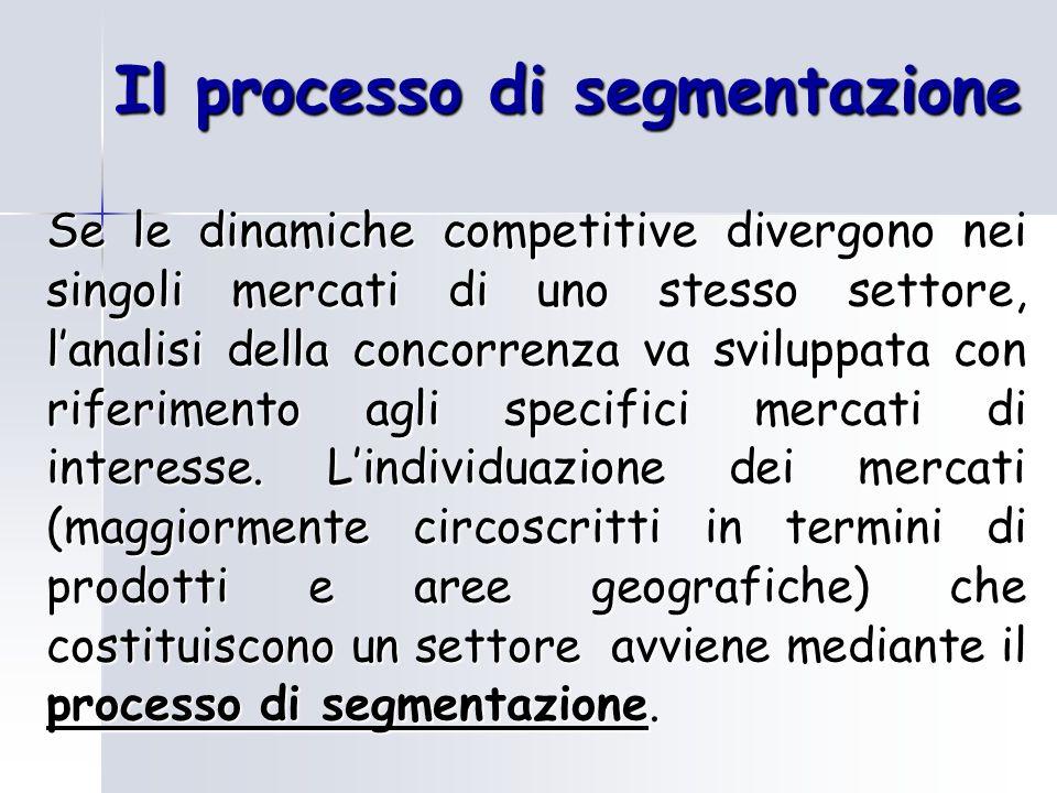 Il processo di segmentazione Se le dinamiche competitive divergono nei singoli mercati di uno stesso settore, l'analisi della concorrenza va sviluppat