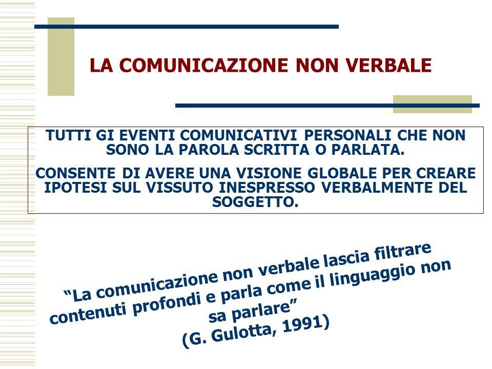 LA COMUNICAZIONE NON VERBALE TUTTI GI EVENTI COMUNICATIVI PERSONALI CHE NON SONO LA PAROLA SCRITTA O PARLATA. CONSENTE DI AVERE UNA VISIONE GLOBALE PE