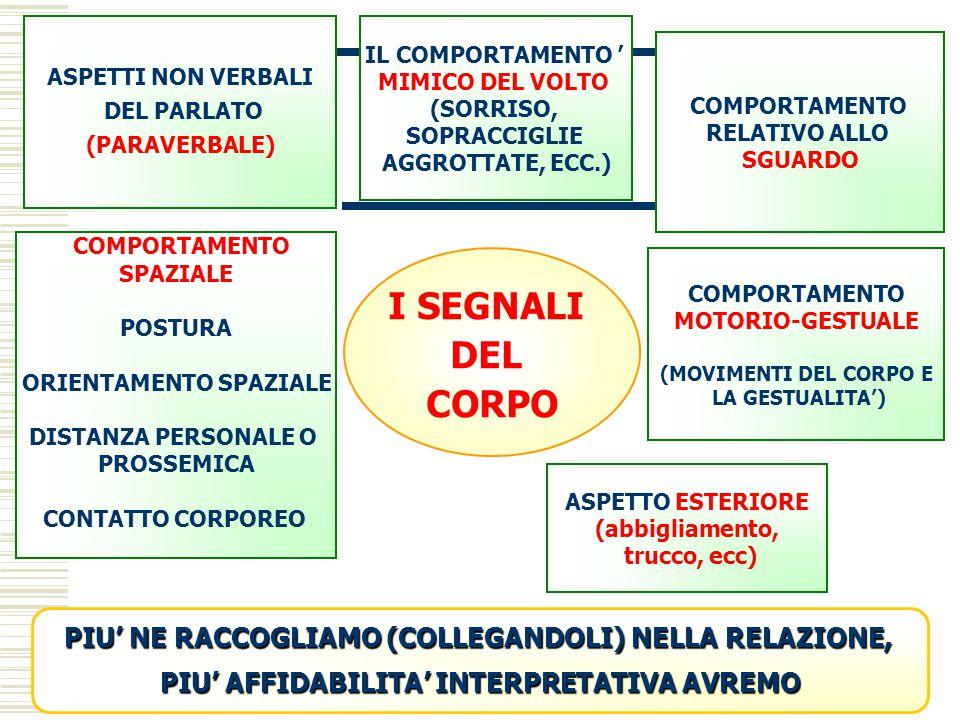 ASPETTI NON VERBALI DEL PARLATO (PARAVERBALE) IL COMPORTAMENTO ' MIMICO DEL VOLTO (SORRISO, SOPRACCIGLIE AGGROTTATE, ECC.) COMPORTAMENTO SPAZIALE POST