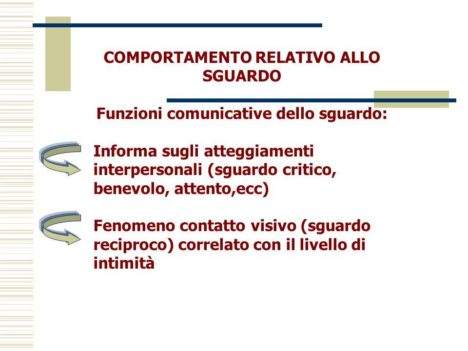 COMPORTAMENTO RELATIVO ALLO SGUARDO Funzioni comunicative dello sguardo: Informa sugli atteggiamenti interpersonali (sguardo critico, benevolo, attent