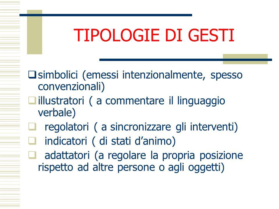 TIPOLOGIE DI GESTI  simbolici (emessi intenzionalmente, spesso convenzionali)  illustratori ( a commentare il linguaggio verbale)  regolatori ( a s