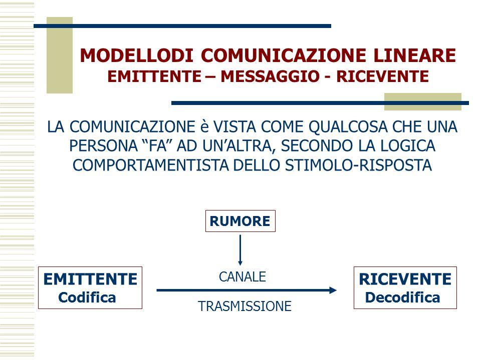 MODELLO DI COMUNICAZIONE CIRCOLARE COMUNICAZIONE COME PROCESSO DI INTERAZIONE CIRCOLARE IN CUI IL RICEVENTE (R) NON SOLO RICEVE IL MSG MA DIVENTA UN AGENTE ATTIVO IN GRADO DI INFLUENZARE CON IL SUO COMPORTAMENTO VERBALE E NON VERBALE, LA COMUNICAZIONE DELL'EMITTENTE (E), CHE A SUA VOLTA DIVENTA RICEVENTE EMITTENTE Codificazione RICEVENTE Decodificazione (CANALE) trasmissione Rumore FEED-BACK FEED-BACK CONTESTO