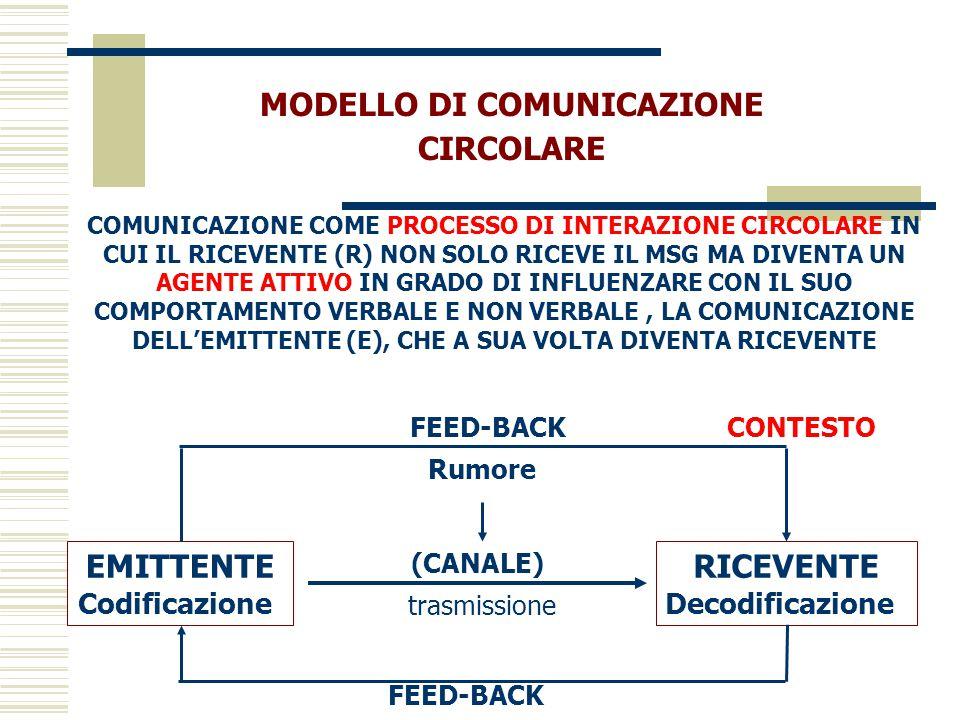 MODELLO DI COMUNICAZIONE CIRCOLARE COMUNICAZIONE COME PROCESSO DI INTERAZIONE CIRCOLARE IN CUI IL RICEVENTE (R) NON SOLO RICEVE IL MSG MA DIVENTA UN A