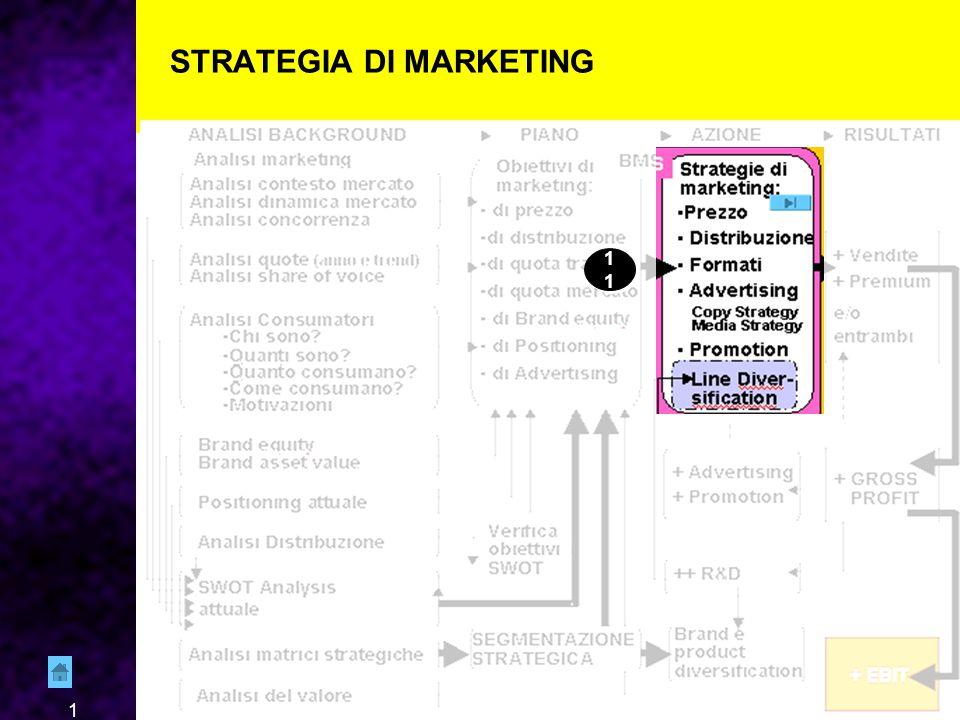 1 STRATEGIA DI MARKETING 11
