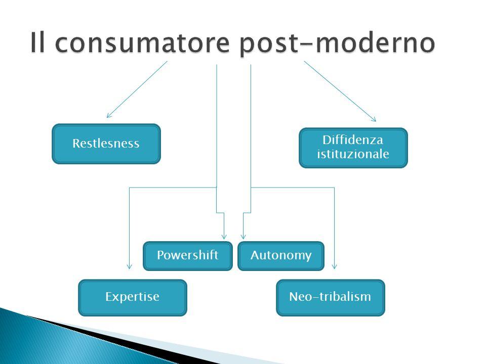 Restlesness Diffidenza istituzionale Neo-tribalismExpertise AutonomyPowershift