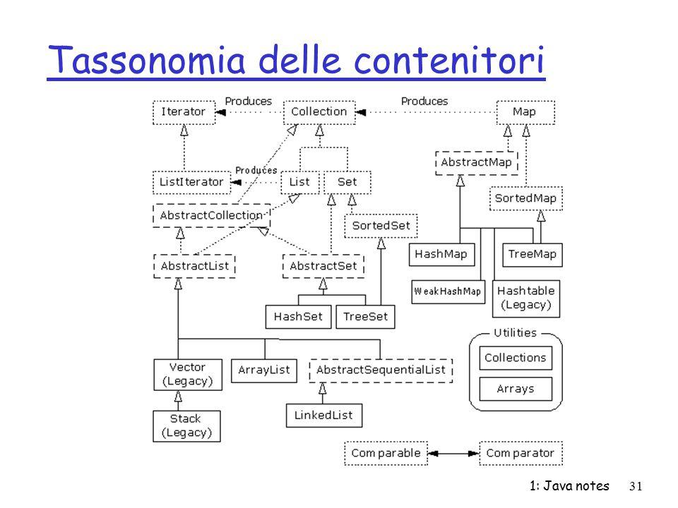 1: Java notes31 Tassonomia delle contenitori