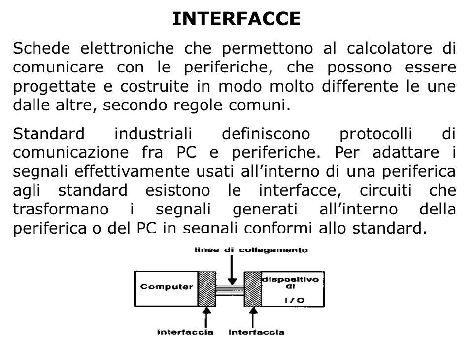 INTERFACCE Schede elettroniche che permettono al calcolatore di comunicare con le periferiche, che possono essere progettate e costruite in modo molto
