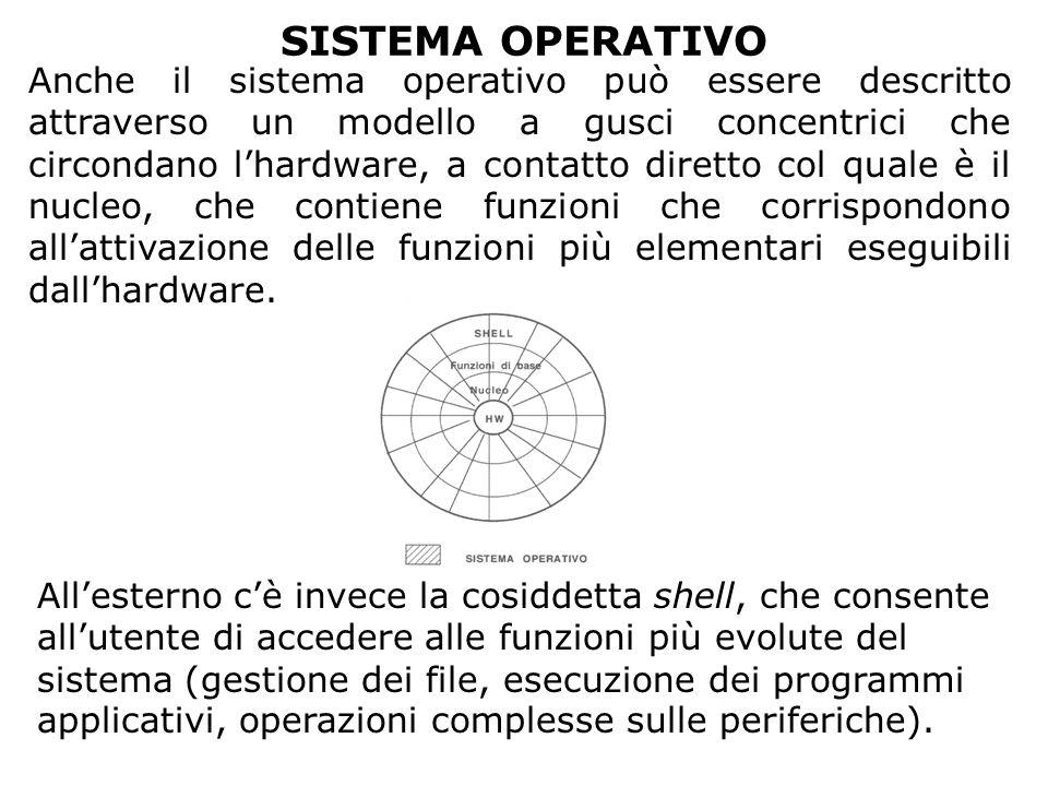 SISTEMA OPERATIVO Anche il sistema operativo può essere descritto attraverso un modello a gusci concentrici che circondano l'hardware, a contatto dire