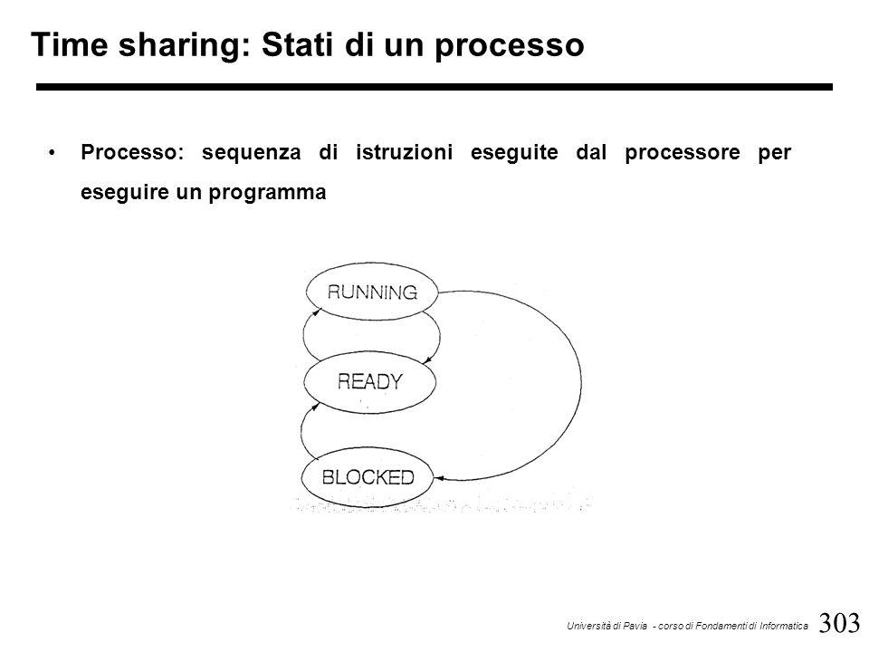 303 Università di Pavia - corso di Fondamenti di Informatica Processo: sequenza di istruzioni eseguite dal processore per eseguire un programma Time sharing: Stati di un processo