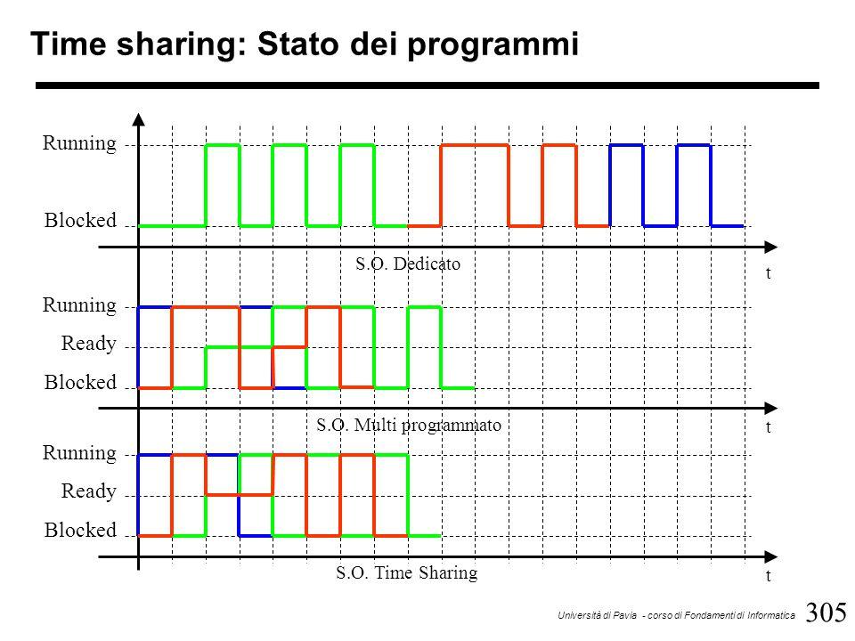 305 Università di Pavia - corso di Fondamenti di Informatica Time sharing: Stato dei programmi S.O.