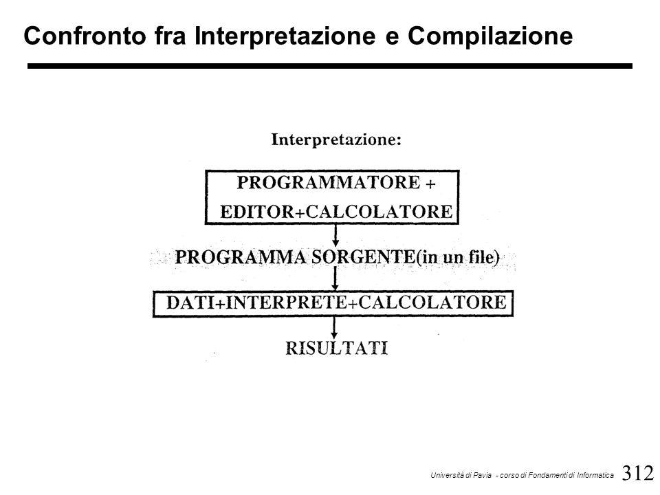 312 Università di Pavia - corso di Fondamenti di Informatica Confronto fra Interpretazione e Compilazione