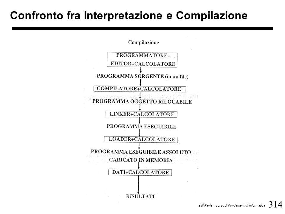 314 Università di Pavia - corso di Fondamenti di Informatica Confronto fra Interpretazione e Compilazione