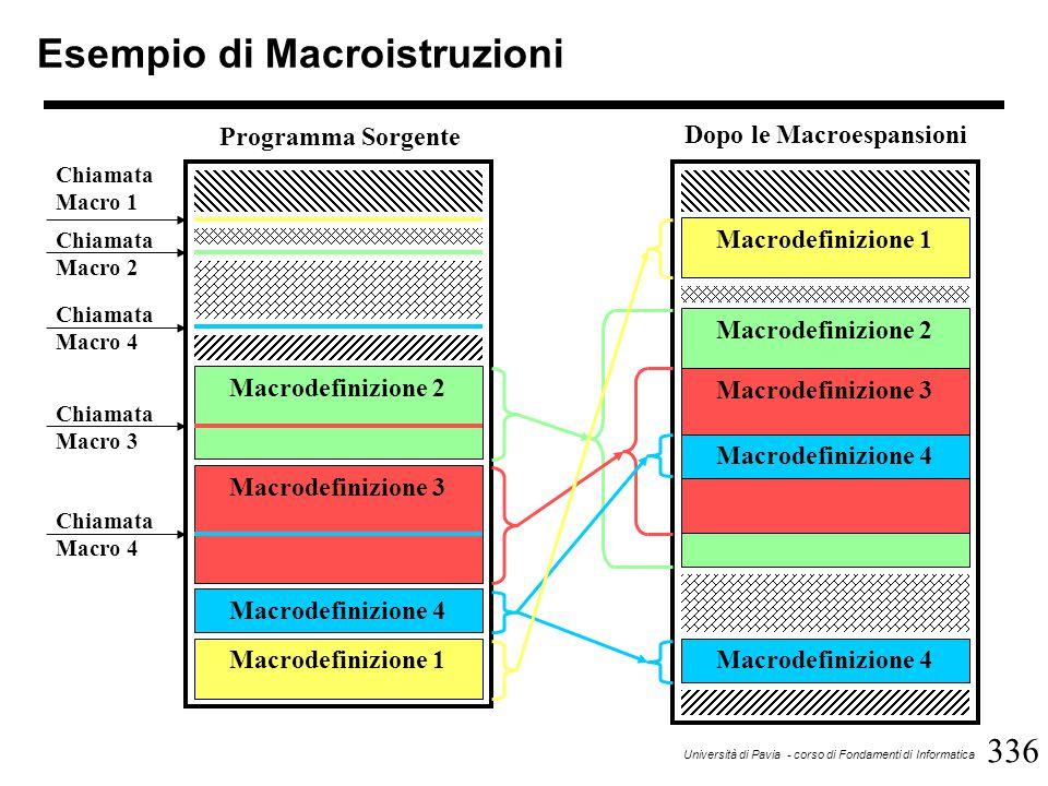 336 Università di Pavia - corso di Fondamenti di Informatica Esempio di Macroistruzioni Macrodefinizione 2 Macrodefinizione 3 Macrodefinizione 4 Macrodefinizione 1 Macrodefinizione 2 Macrodefinizione 3 Macrodefinizione 4 Macrodefinizione 1 Macrodefinizione 4 Programma Sorgente Dopo le Macroespansioni Chiamata Macro 1 Chiamata Macro 2 Chiamata Macro 4 Chiamata Macro 3 Chiamata Macro 4