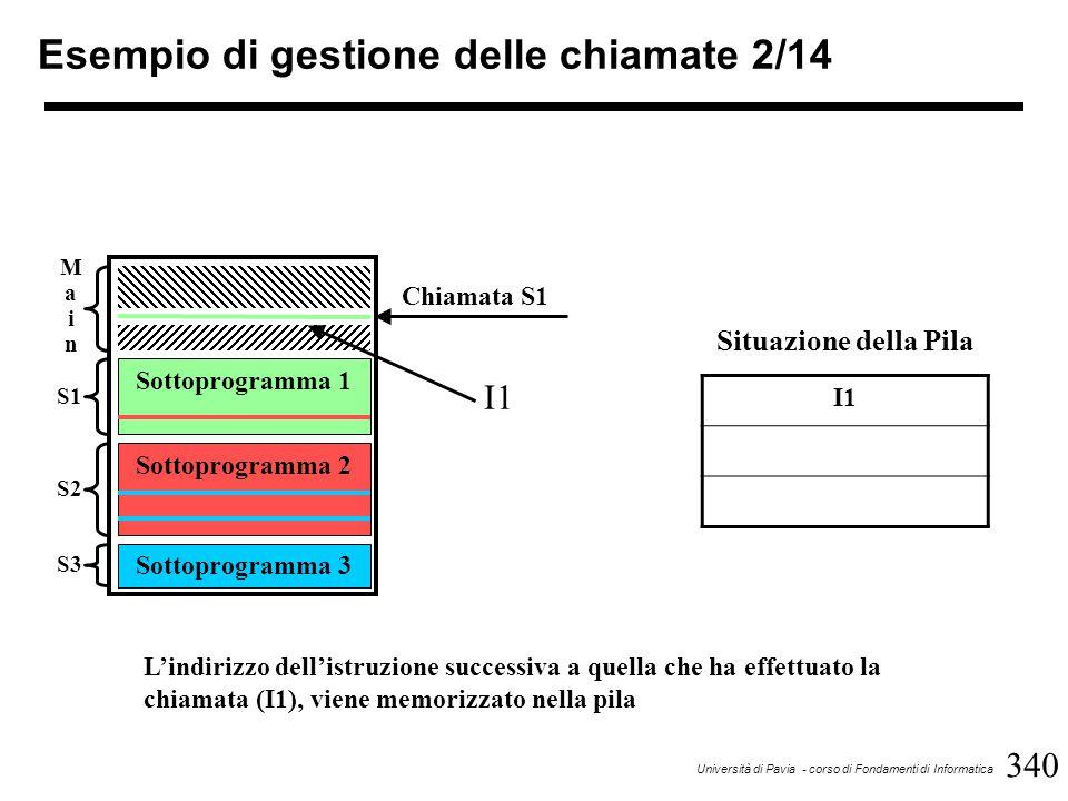 340 Università di Pavia - corso di Fondamenti di Informatica Esempio di gestione delle chiamate 2/14 Sottoprogramma 1 Sottoprogramma 2 Sottoprogramma 3 MainMain S1 S2 S3 Chiamata S1 I1 Situazione della Pila I1 L'indirizzo dell'istruzione successiva a quella che ha effettuato la chiamata (I1), viene memorizzato nella pila
