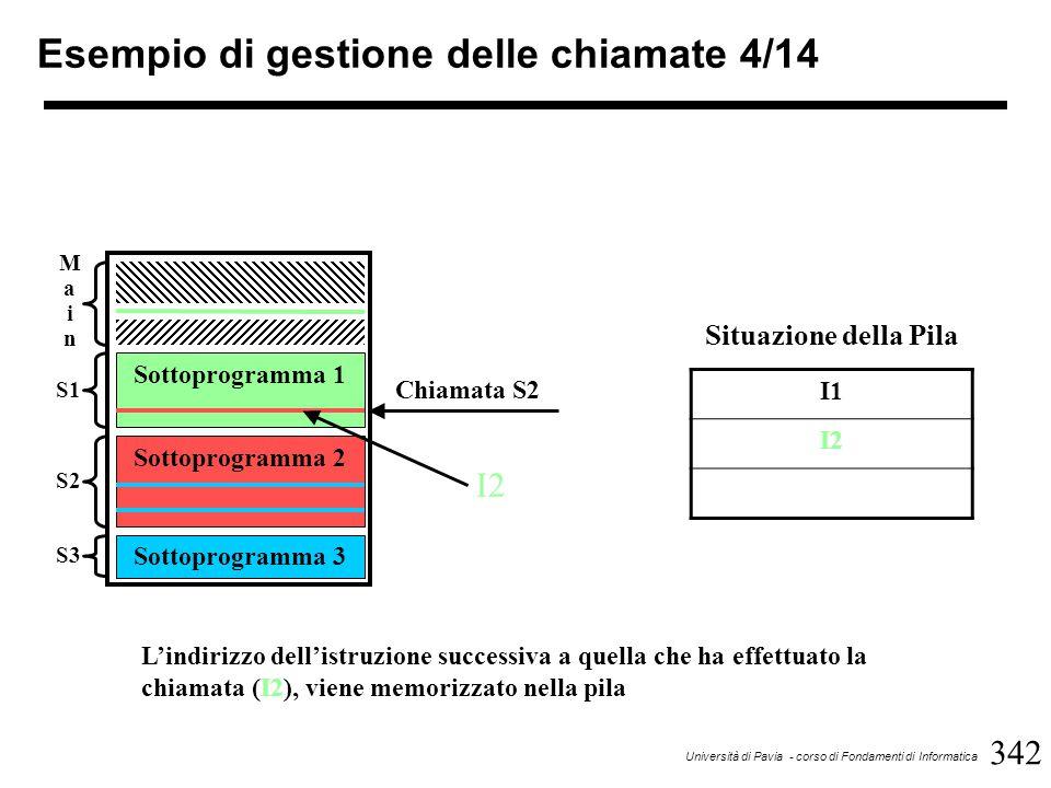 342 Università di Pavia - corso di Fondamenti di Informatica Esempio di gestione delle chiamate 4/14 Sottoprogramma 1 Sottoprogramma 2 Sottoprogramma 3 MainMain S1 S2 S3 Chiamata S2 I1 I2 Situazione della Pila I2 L'indirizzo dell'istruzione successiva a quella che ha effettuato la chiamata (I2), viene memorizzato nella pila