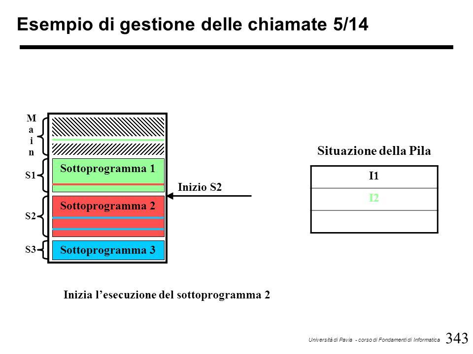343 Università di Pavia - corso di Fondamenti di Informatica Esempio di gestione delle chiamate 5/14 Sottoprogramma 1 Sottoprogramma 2 Sottoprogramma 3 MainMain S1 S2 S3 Inizio S2 I1 I2 Situazione della Pila Inizia l'esecuzione del sottoprogramma 2