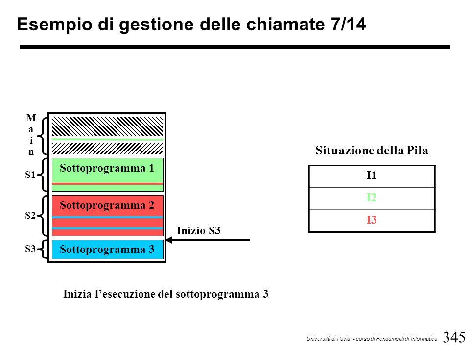 345 Università di Pavia - corso di Fondamenti di Informatica Esempio di gestione delle chiamate 7/14 Sottoprogramma 1 Sottoprogramma 2 Sottoprogramma 3 MainMain S1 S2 S3 Inizio S3 I1 I2 I3 Situazione della Pila Inizia l'esecuzione del sottoprogramma 3