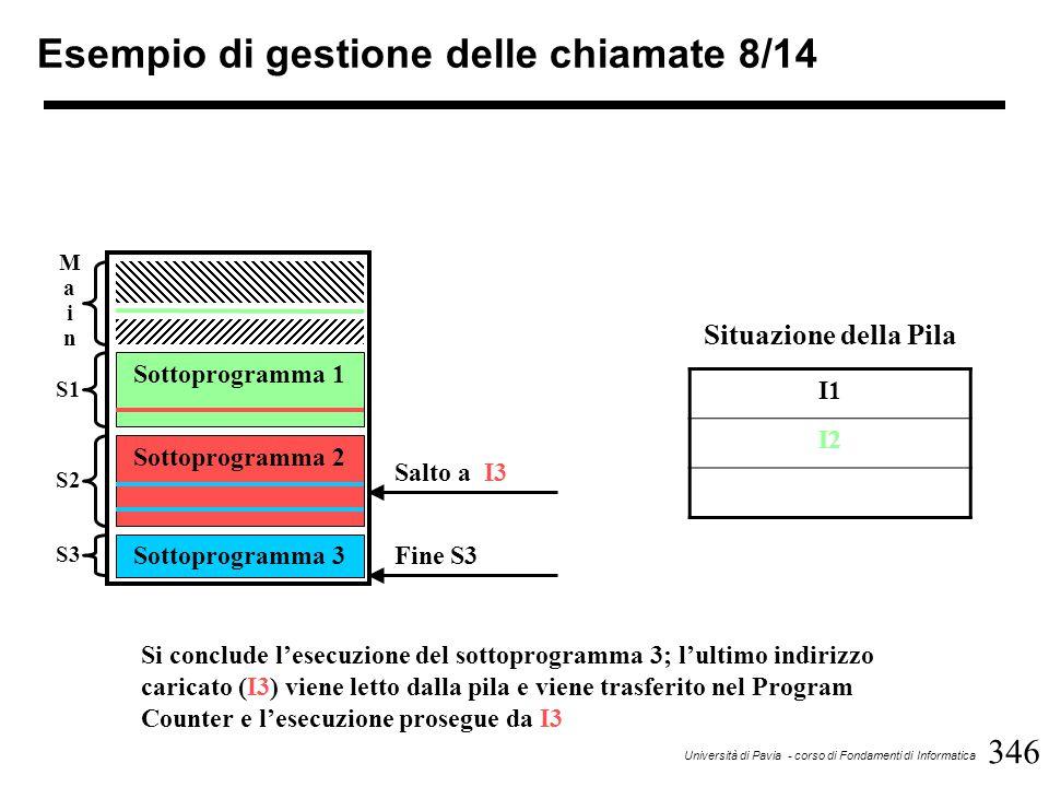 346 Università di Pavia - corso di Fondamenti di Informatica Esempio di gestione delle chiamate 8/14 Sottoprogramma 1 Sottoprogramma 2 Sottoprogramma 3 MainMain S1 S2 S3 Fine S3 I1 I2 Situazione della Pila Si conclude l'esecuzione del sottoprogramma 3; l'ultimo indirizzo caricato (I3) viene letto dalla pila e viene trasferito nel Program Counter e l'esecuzione prosegue da I3 Salto a I3