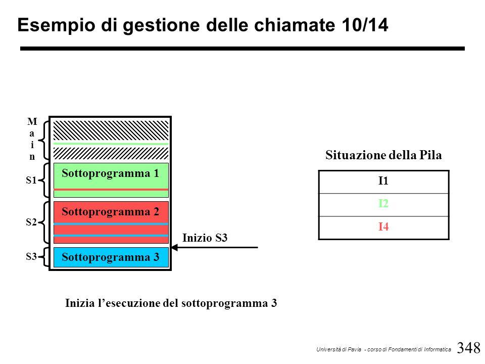 348 Università di Pavia - corso di Fondamenti di Informatica Esempio di gestione delle chiamate 10/14 Sottoprogramma 1 Sottoprogramma 2 Sottoprogramma 3 MainMain S1 S2 S3 Inizio S3 I1 I2 I4 Situazione della Pila Inizia l'esecuzione del sottoprogramma 3
