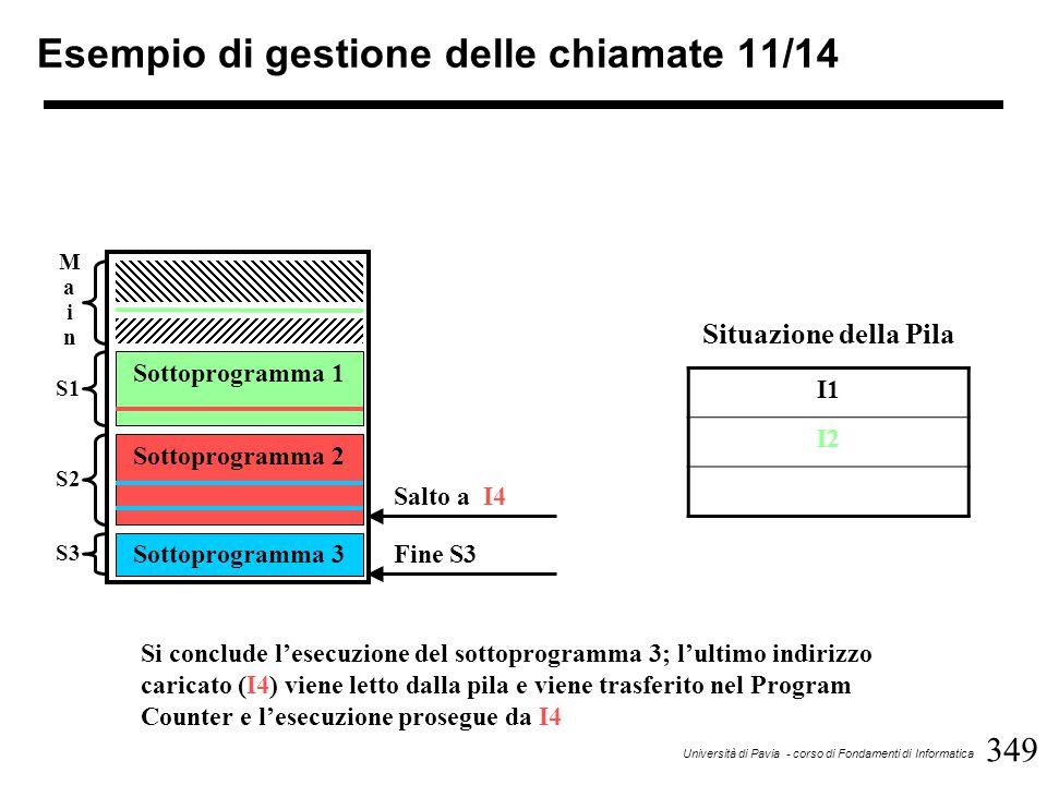 349 Università di Pavia - corso di Fondamenti di Informatica Esempio di gestione delle chiamate 11/14 Sottoprogramma 1 Sottoprogramma 2 Sottoprogramma 3 MainMain S1 S2 S3 Fine S3 I1 I2 Situazione della Pila Si conclude l'esecuzione del sottoprogramma 3; l'ultimo indirizzo caricato (I4) viene letto dalla pila e viene trasferito nel Program Counter e l'esecuzione prosegue da I4 Salto a I4
