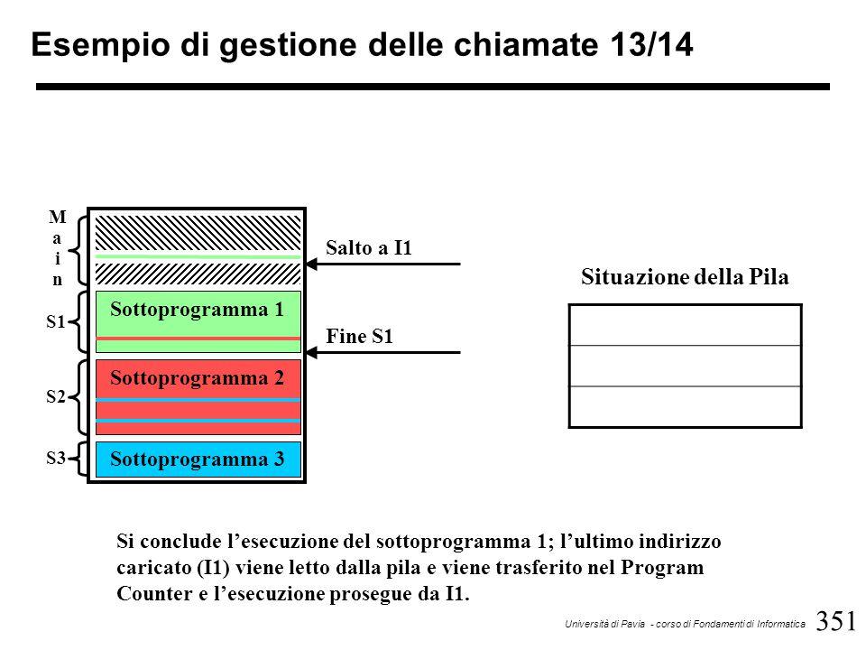 351 Università di Pavia - corso di Fondamenti di Informatica Esempio di gestione delle chiamate 13/14 Sottoprogramma 1 Sottoprogramma 2 Sottoprogramma 3 MainMain S1 S2 S3 Fine S1 Situazione della Pila Si conclude l'esecuzione del sottoprogramma 1; l'ultimo indirizzo caricato (I1) viene letto dalla pila e viene trasferito nel Program Counter e l'esecuzione prosegue da I1.