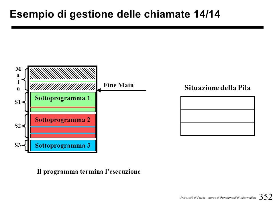 352 Università di Pavia - corso di Fondamenti di Informatica Esempio di gestione delle chiamate 14/14 Sottoprogramma 1 Sottoprogramma 2 Sottoprogramma 3 MainMain S1 S2 S3 Fine Main Situazione della Pila Il programma termina l'esecuzione