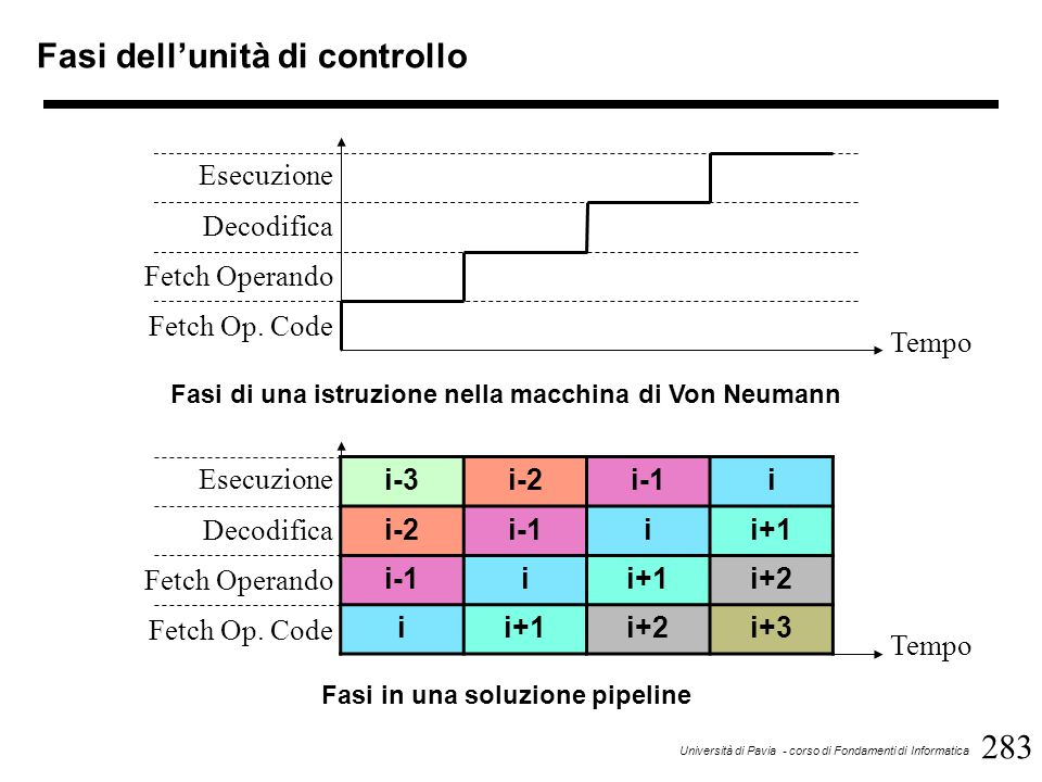 284 Università di Pavia - corso di Fondamenti di Informatica Evoluzione della macchina di Von Neumann In maniera più formale, si può definire il concetto di parallelismo in base ai due flussi di informazione normalmente presenti in un calcolatore: –flusso dei dati (data stream); –flusso delle istruzioni (instruction stream) Nella macchina di Von Neumann si ha un flusso di dati ed istruzioni singoli: la macchina è classificata come SISD (Single Instruction stream, Single Data stream) La macchina SIMD (Single Instruction stream, Multiple Data stream) è caratterizzata da una sola unità di controllo e da più unità aritmetiche indipendenti che effettuano quindi le stesse operazioni su dati diversi