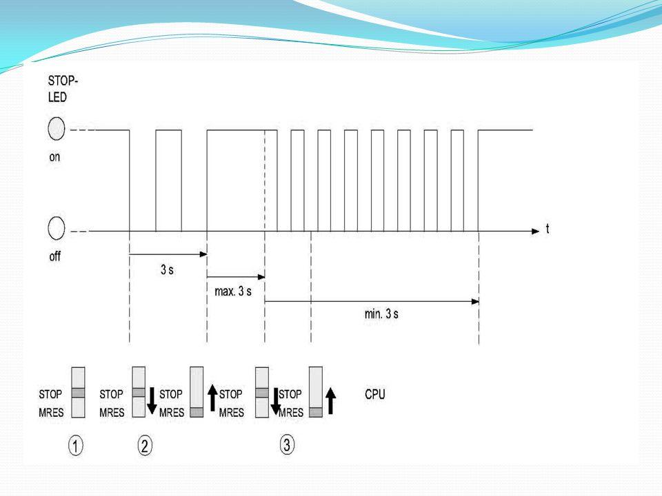 MESSA IN FUNZIONE PLC S7 314C 2 DP Collegare il cavo MPI allo slot MPI del PLC e a uno slot USB del PC Alimentare il PLC e il circuito I/O Posizionare il selettore PLC in RUN