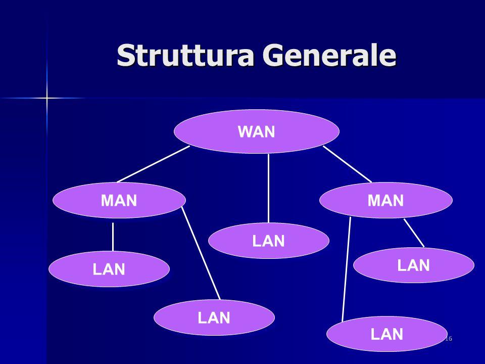 16 Struttura Generale MAN WAN MAN LAN